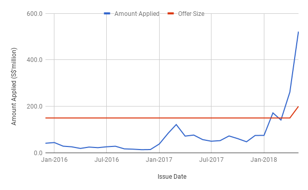 Singapore Savings Bonds Application Amount Graph May 2018