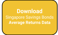Singapore Savings Bonds Average Returns Data