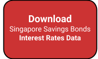 Singapore Savings Bonds Historical Interest Rates Data