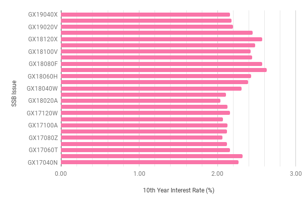 SSB 10 year interest rate trend 201903