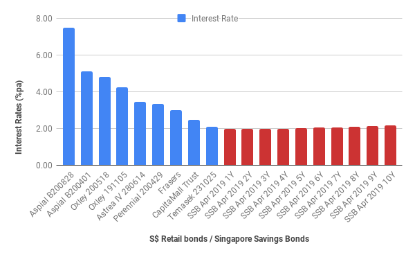 SSB vs singapore retail bonds 201903